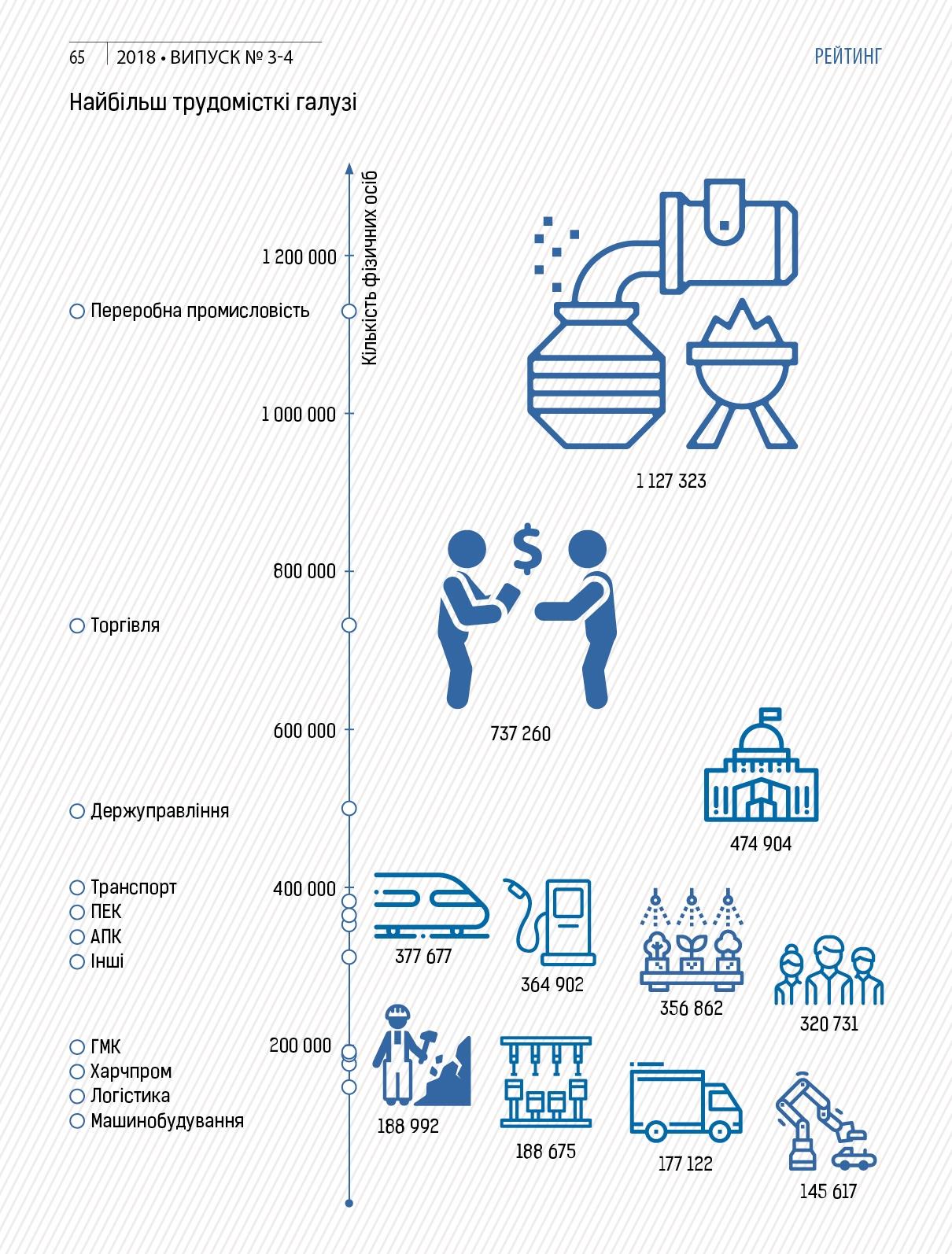 Журнал «Рейтинг» сообщил о распределении рабочих мест в Украине - фото 2